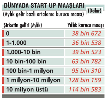 dunyada-startup-maaslari