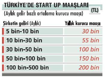 turkiyede-startup-maaslari